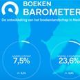 Boekenbarometer CB: e-boeken stijgen over hele linie