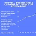 Bookaroo heeft 10.000 boeken verkocht