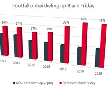 De groei van Black Friday stagneert