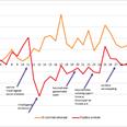 'Boekverkopen in coronatijd: online kanaal plust 24%