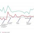 Coronaweekmonitor: online +44%, offline -1%