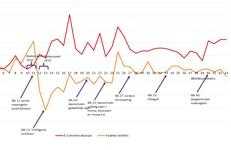 Coronaweekmonitor: online +44%, offline -12%