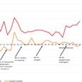 Coronaweekmonitor: online +54%, offline -9%
