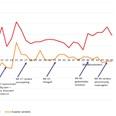 Coronaweekmonitor: online +39%, offline -9%