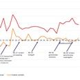 Coronaweekmonitor: online +36%, offline -1%