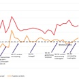 'Coronaweekmonitor: online +38%, offline +4%