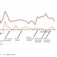 Coronaweekmonitor: online +25%, offline -6%