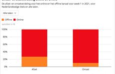 Coronaweekmonitor: online +41%, offline -88%
