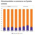 Coronaweekmonitor: online +64%, offline -73%