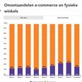 Coronaweekmonitor: online +73%, offline -70%