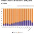 Coronaweekmonitor: online +60%, offline -47%