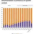 Coronaweekmonitor: online +88%, offline -37%