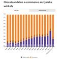 Coronaweekmonitor: online +99%, offline +14%
