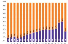 Coronaweekmonitor: online +108%, offline +58%
