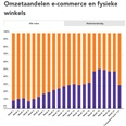 Coronaweekmonitor: online +57%, offline +3%