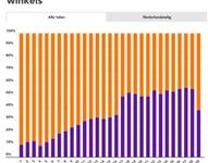 Coronaweekmonitor: marktaandeel boekhandel in week 28 55%