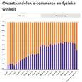 Coronaweekmonitor: marktaandeel boekhandel in week 34 55%