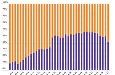Weekmonitor boekverkoop: marktaandeel boekhandel in week 36 51%